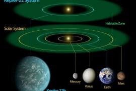 Kepler 22b, sora geamana a Planetei Albastre?