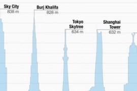 O companie chineza vrea sa ridice cea mai inalta cladire din lume in doar 3 luni