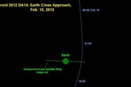 Scurte precizari despre asteroidul ce va trece maine PE LANGA Terra