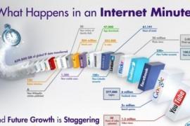 Ghici ce se intampla pe Internet in doar… UN MINUT!
